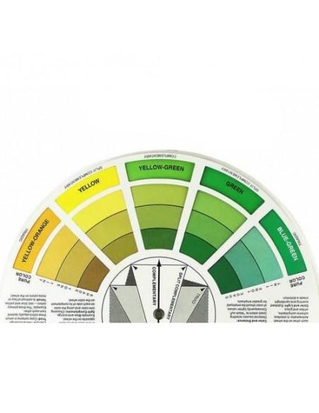 Dövme Uygulamaları İçin Renk Paleti, Renk Çemberi
